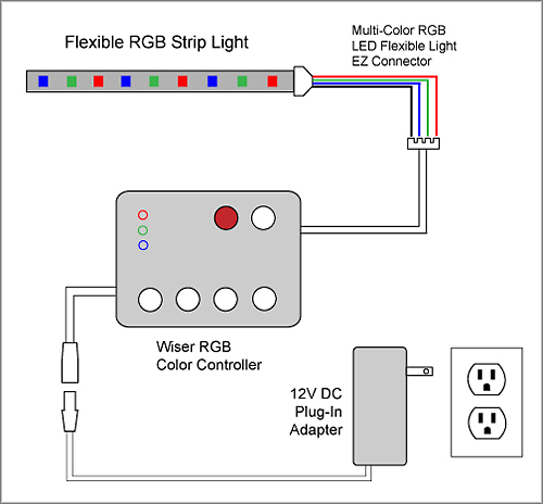 rgb_1d 88light flexible rgb led strip light to color controller to rgb led wiring diagram at mifinder.co