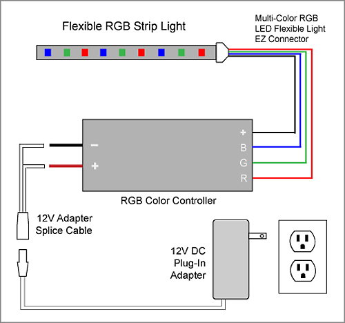 rgb_1g 88light flexible rgb led strip light to color controller to wiring diagram for rgb led strip at alyssarenee.co