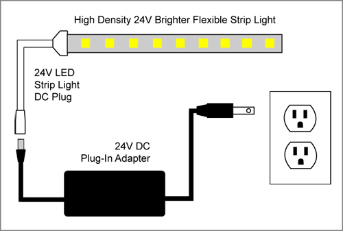 Led tape light wiring product wiring diagrams 88light high density 24v brighter flexible led strip light wiring rh 88light com wire interior led lights wire interior led lights cheapraybanclubmaster Choice Image